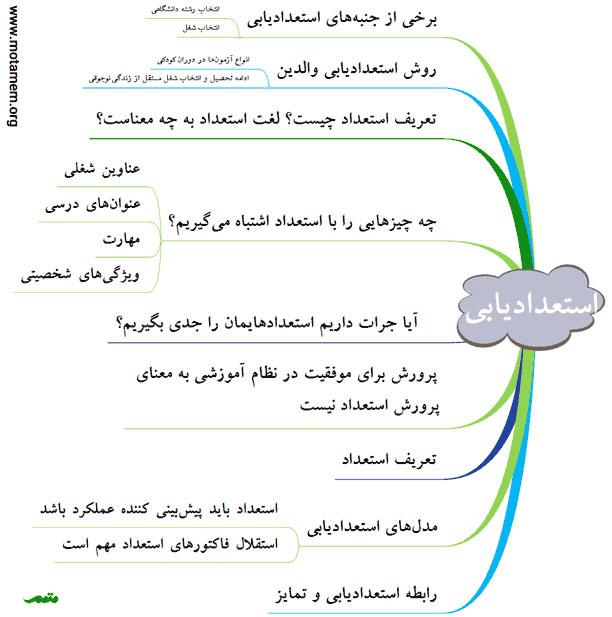 فایل صوتی استعدادیابی کودکان و نوجوانان