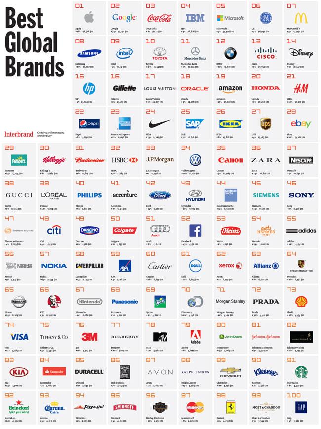 فهرست ارزش برند شرکتها در سال ۲۰۱۳