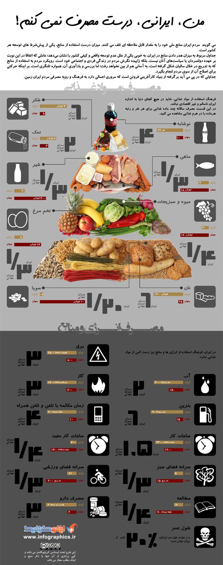 ایرانی خوب مصرف نمیکند