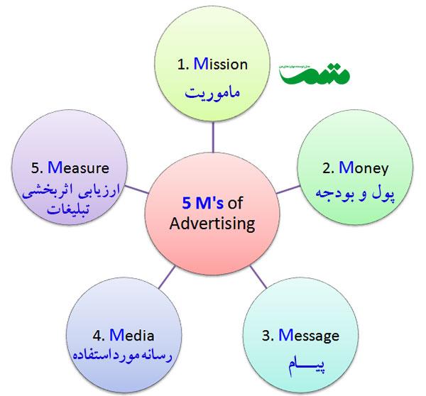 کمپین تبلیغاتی و طراحی کمپین با هدف افزایش فروش و جذب مشتری