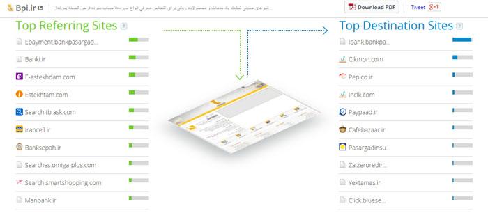 فعالیت آنلاین بانک پاسارگاد