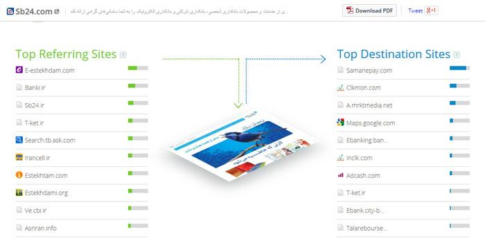 فعالیت آنلاین بانک سامان
