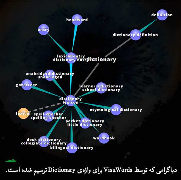 نمونه دیاگرام واژه های مرتبط