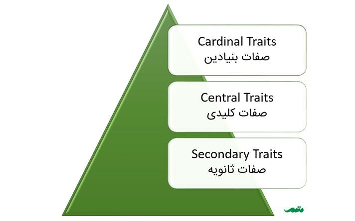 تعریف شخصیت کاردینالی چیست؟ به چه کسی شخصیت کاردینال میگویند؟