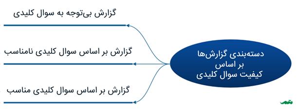 توجه به سوال کلیدی نقش مهمی در موفقیت آموزش گزارش نویسی دارد