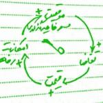 دینامیک سیستمها و ترسیم دیاگرام علت و معلول (2)