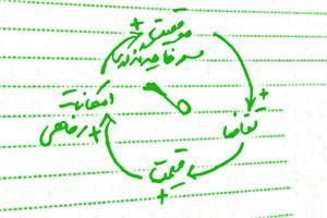 دینامیک سیستمها و حلقه های علت و معلول