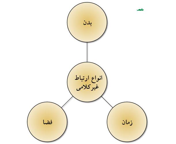 انواع ارتباطات غیر کلامی - ارتباط از طریق زبان بدن و فضا و زمان سه شکل اصلی ارتباط غیرکلامی هستند
