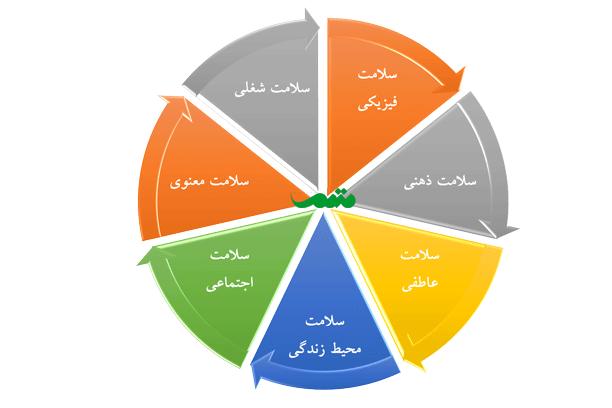تعریف سلامت چیست؟ هفت مولفه اصلی سلامت کدام هستند؟ تعریف سازمان بهداشت جهانی
