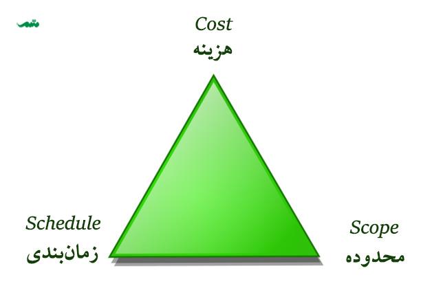 مثلث پروژه - مثلثی که عوامل اصلی موفقیت در پروژه را نشان میدهد