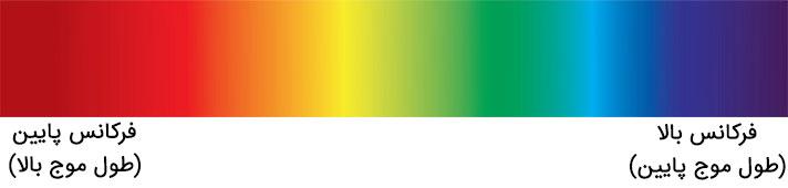 چرخه رنگ یا طیف رنگ - دایره رنگ چگونه شکل گرفته است؟