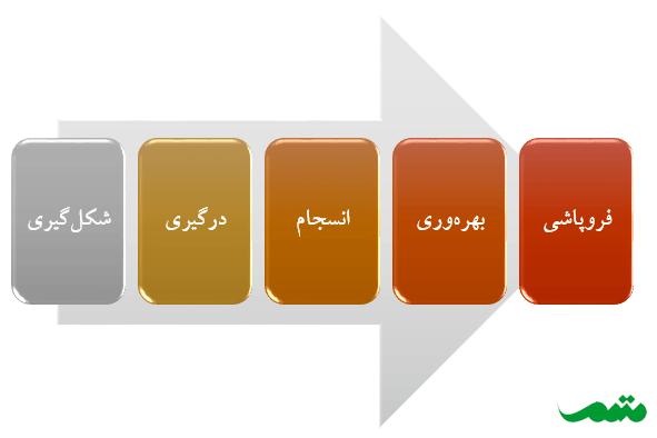 پنج مرحله رشد تیم - مدل تاکمن