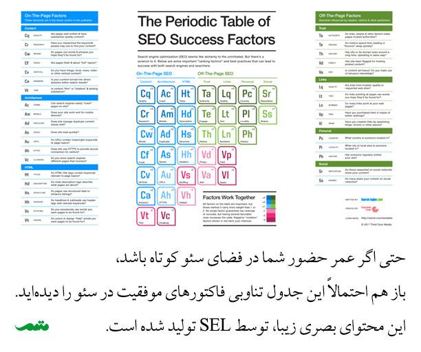 آموزش سئو و بهینه سازی سایت در Search Engine Land