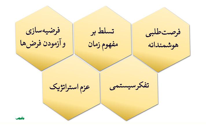 مدل لیدکا یکی از انواع مدل های تفکر استراتژیک است