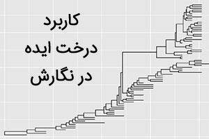 کاربرد درخت ایده در مقاله نویسی