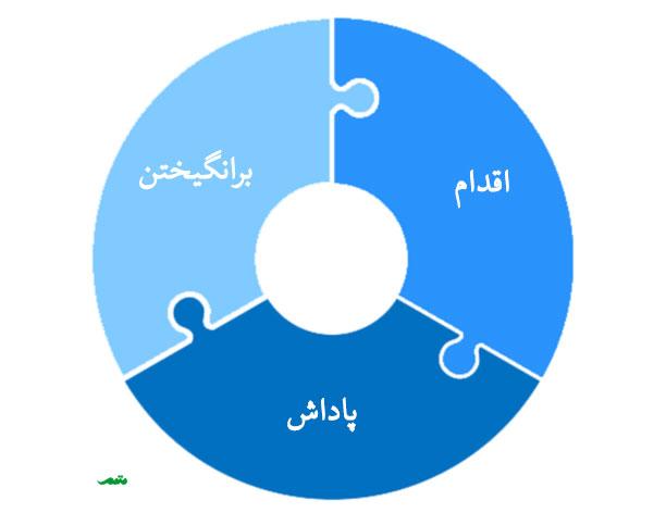 حلقه عادت معرفی شده توسط چارلز داهیگ در کتاب قدرت عادت