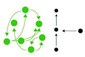 تفکر خطی چیست؟ و با تفکر سیستمی چه تفاوتی دارد؟