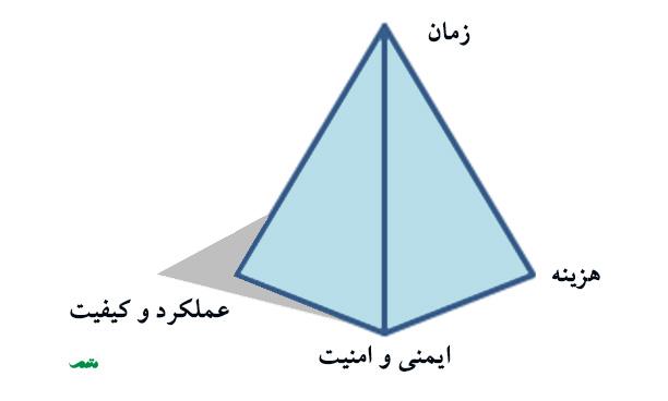 الگوی اولویت بندی پروژه برای کسی که مسئولیت کنترل پروژه را بر عهده دارد