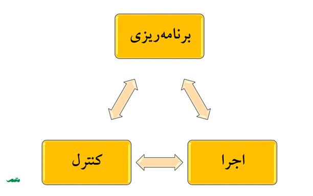 کنترل پروژه در کنار اجرا و برنامه ریزی پروژه