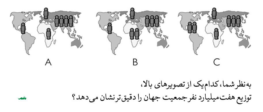 توزیع جمعیت جهان