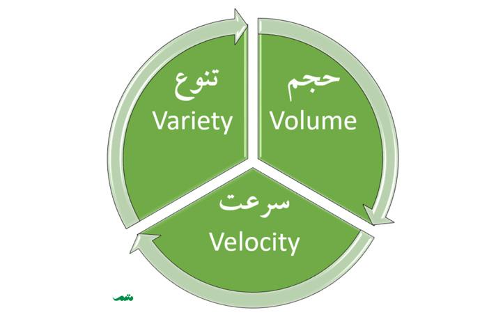 تعریف کلان داده - در تعریف بیگ دیتا سه مولفه وجود دارد: سرعت - حجم و تنوع