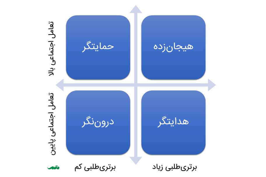 انواع سبک های ارتباطی